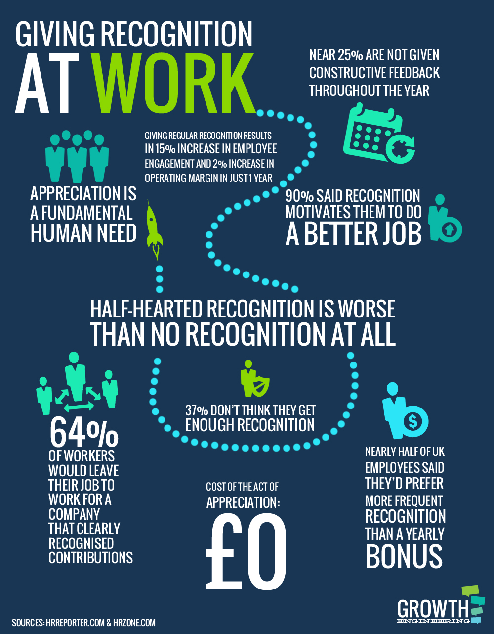 Recognition at work infographic