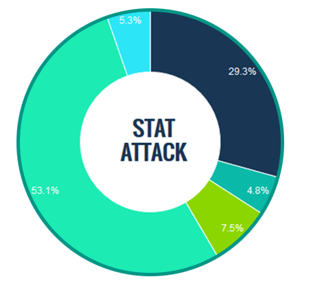 Reporting pie chart stats