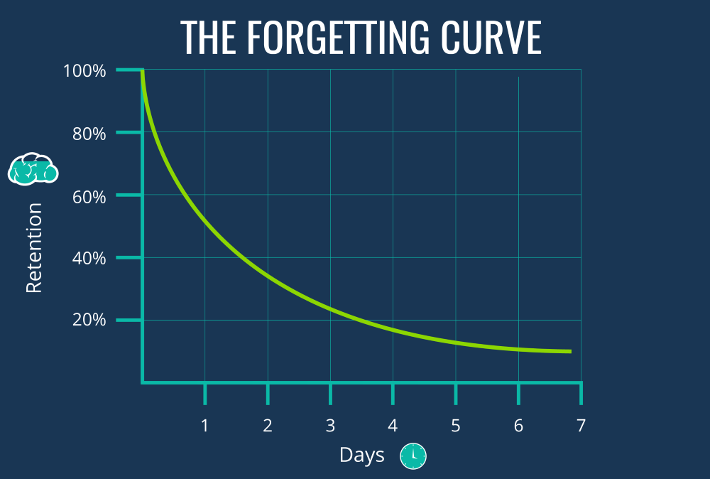 the forgetting curve