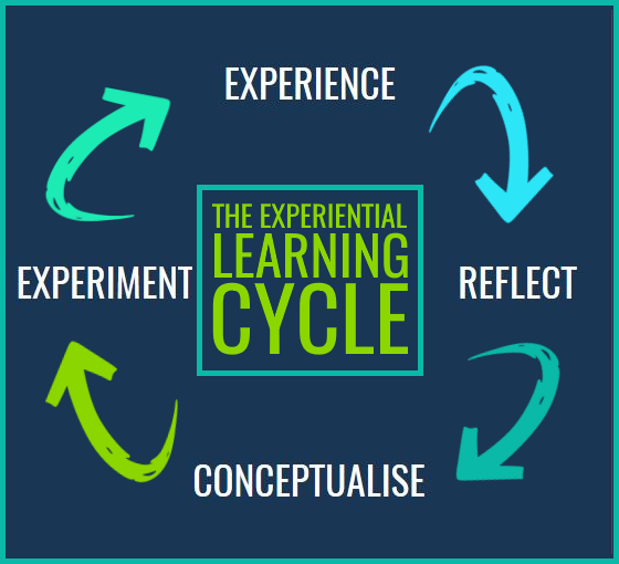 experiential learning reflection We learn from experience so, let's get stuck in and find out what 'experiential learning' is all about and why is a key ingredient for behaviour change.
