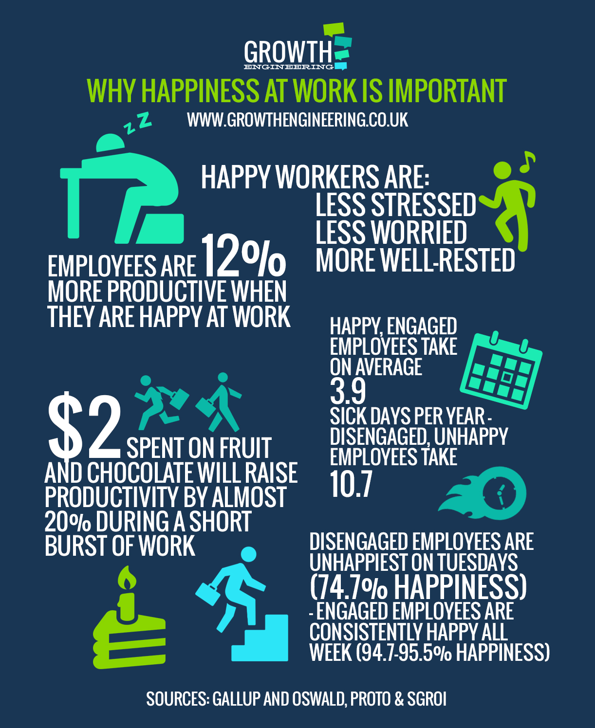 Happy and engaged employees infographic