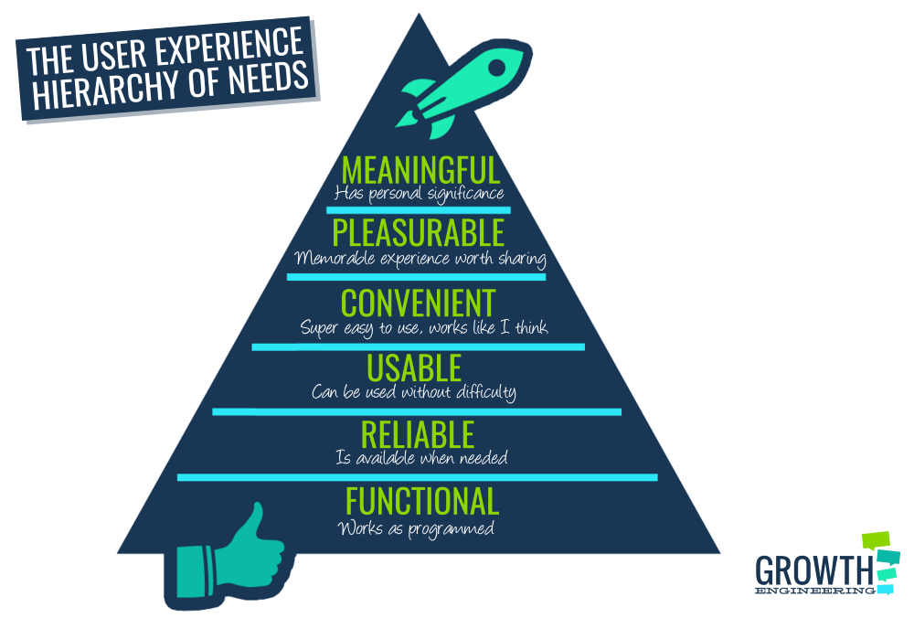 user experience hierarchy of needs lms