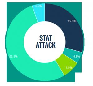Pie chart stats
