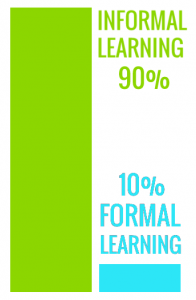 Bar chart showing formal and informal learning2