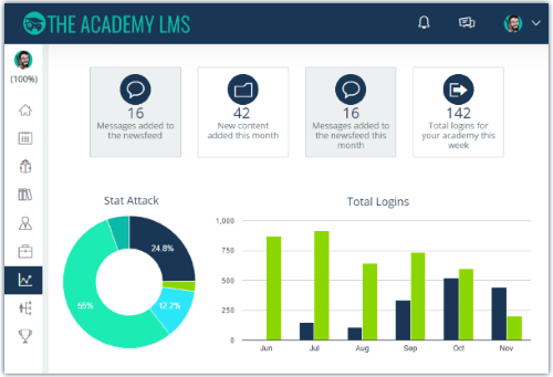 The 1 Learning Management System For Employee Engagement