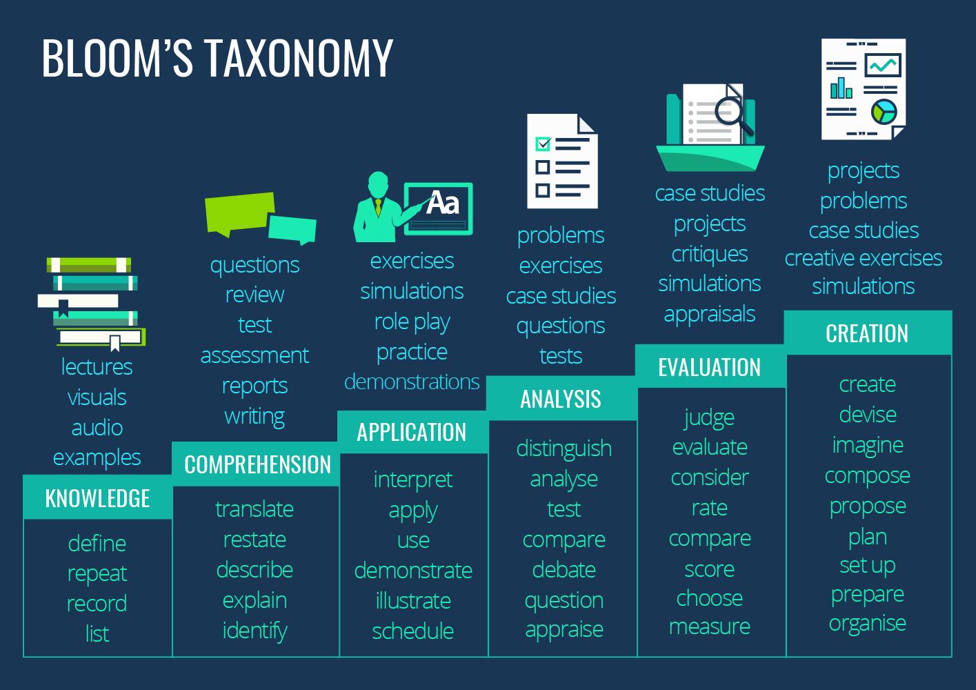 blooms-taxonomy-01