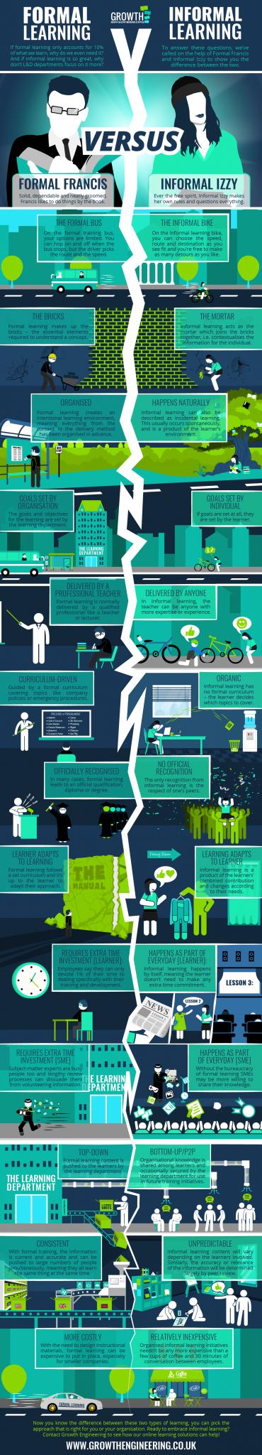 Informal Learning Vs Formal Learning Infographic