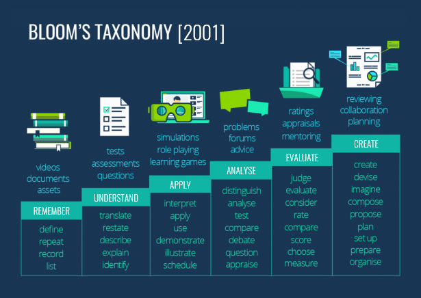 Learning Theories: Bloom's Taxonomy