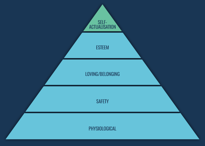 Learning Theories: Maslow's Hierarchy