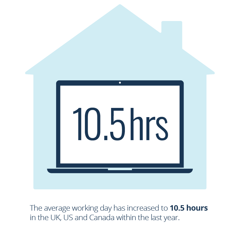A house with a laptop in the middle that says 10.5 hours on it