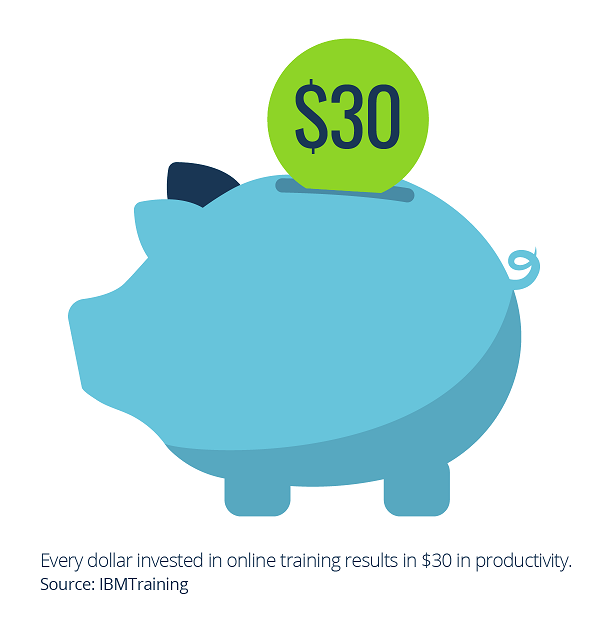 Every dollar invested in online training results in $30 in productivity