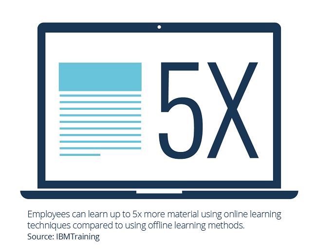 Learners can learn 5 times more when using microlearning