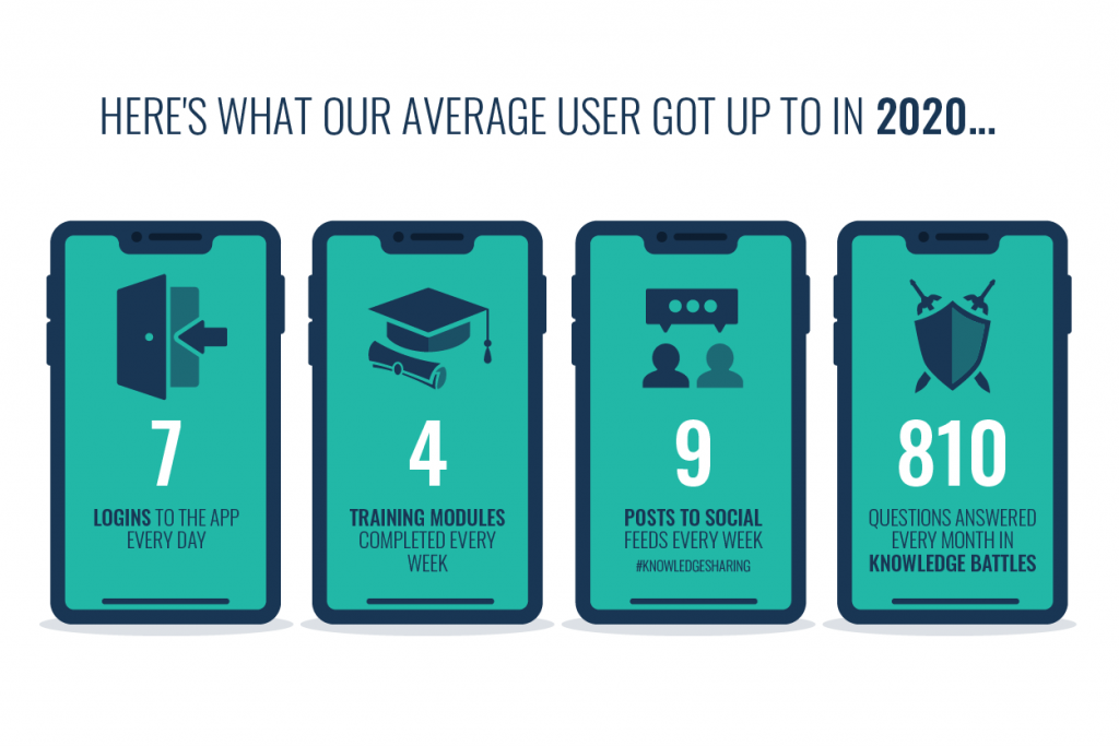 the four stats mentioned above produced by social learning each shown on a separate phone screen
