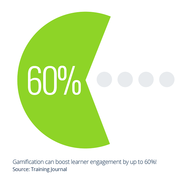 Gamification can boost learner engagement by 60%