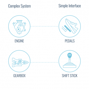 Complex System & Simple Interface