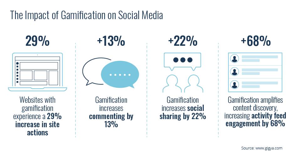 gamification trends social media stats