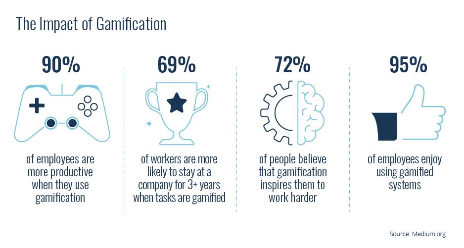 gamification stats employee engagement productivity