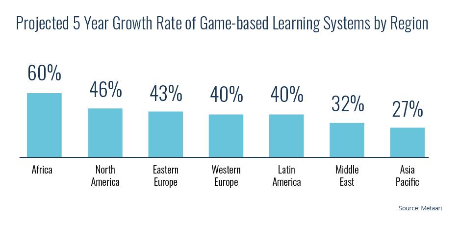 global gamification market