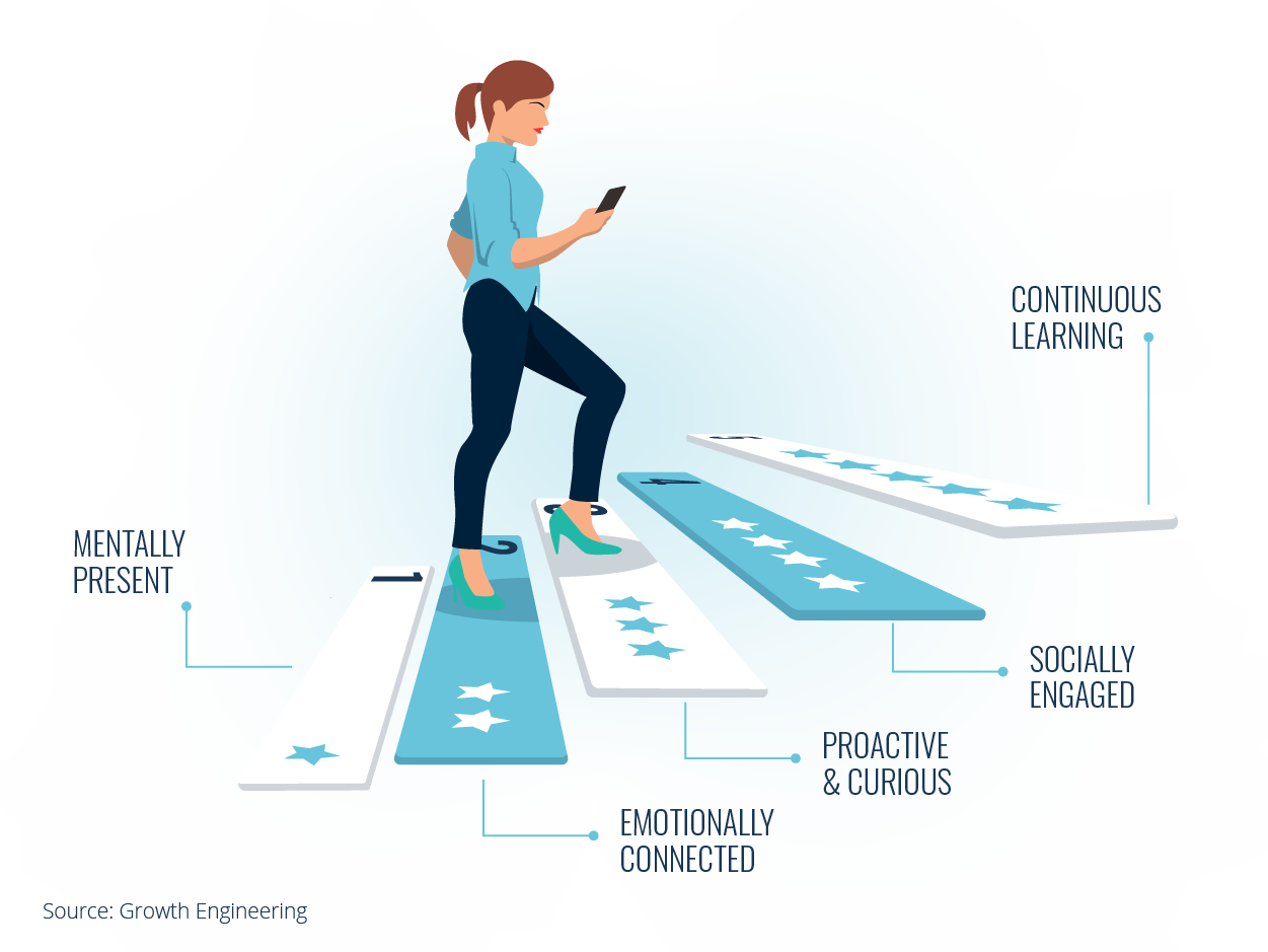 What is Learner Engagement