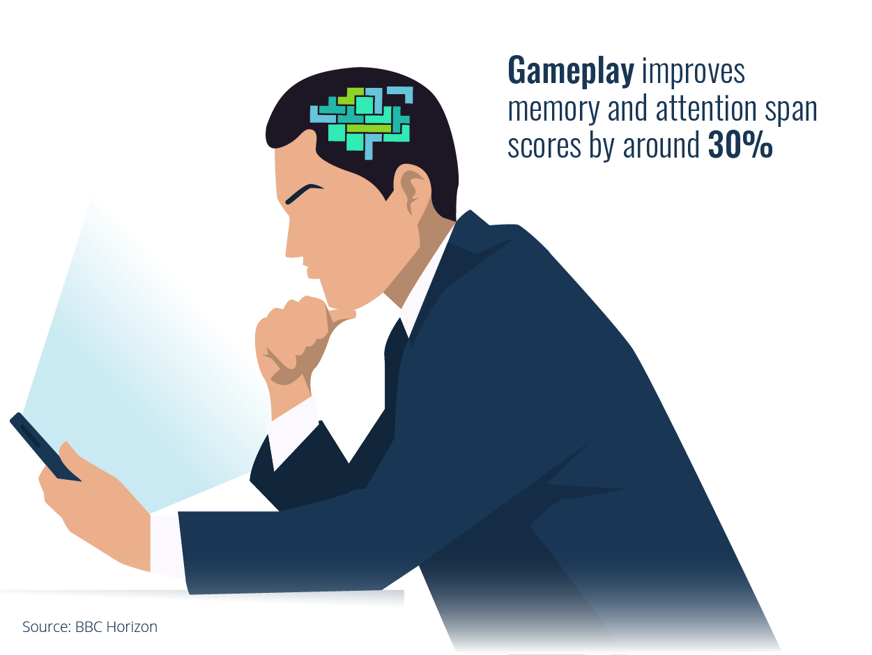Engagement increased 30% with gamification